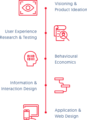 experience callouts: application and web design, information and interaction design, user experience research and testing, visioning, creative design