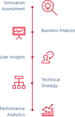 strategy callouts: business analysis, user insights, technical strategy, performance analytics, campaign planning